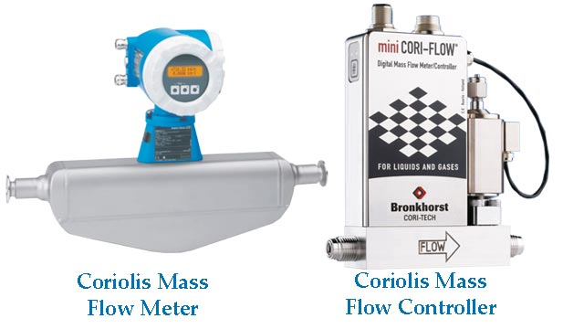 Coriolis gas - liquid mass flow meter controller